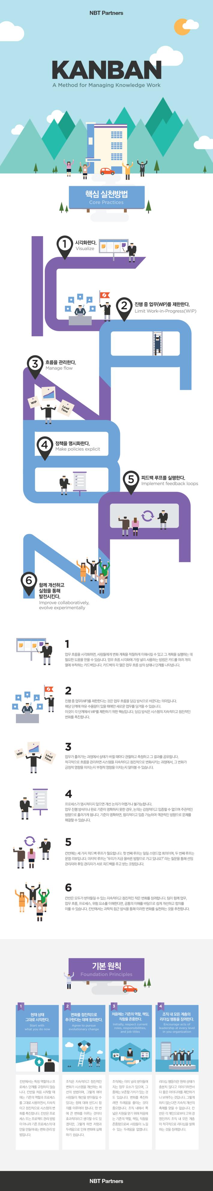 Kanban Infographic - Full