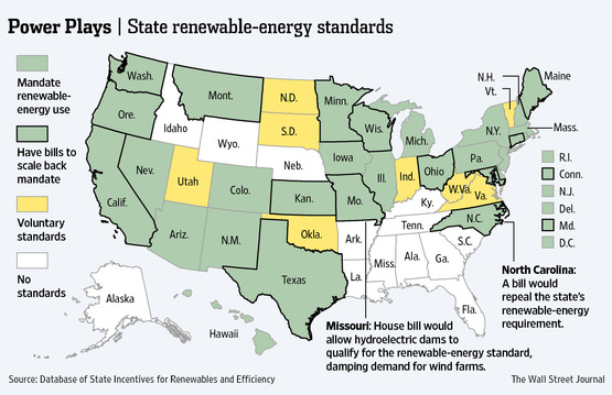 States Cooling To Renewable Energy Wall Street Journal