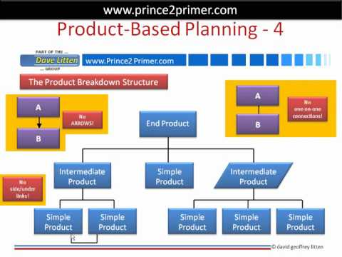 PRINCE2 Product-based Planning Technique In Just 10 Minutes Flat!