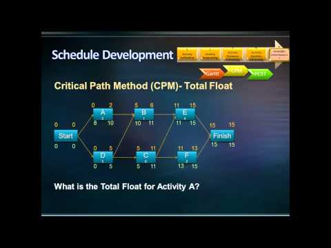 Critical Path Method (CPM)