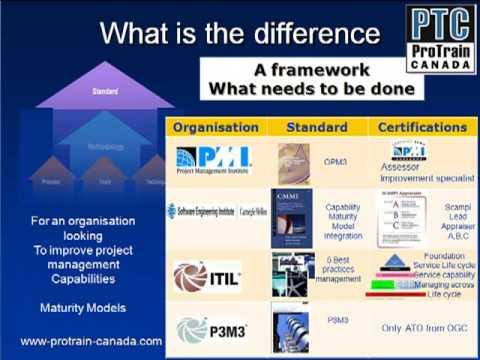 Overzicht Projectmanagement methoden-Deel II