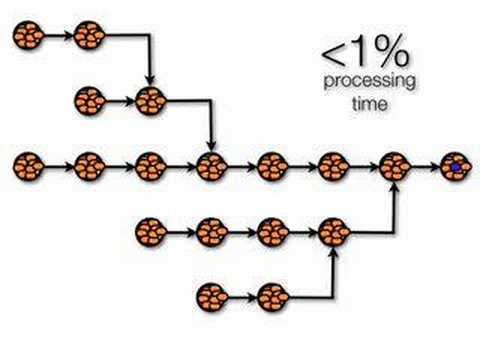 The Chain Theory (E. Goldratt)