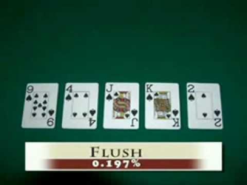 Poker Tutorial 101- Beginners Basics