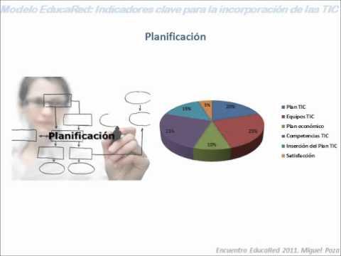 Video ponencia virtual Modelo EducaRed  indicadores clave