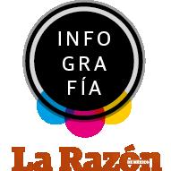 Infografia La razon