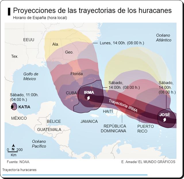 traayectoria de los huracanes