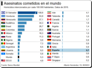asesinatos cometidos en el mundo