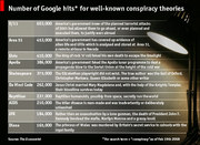 Google hits for well known conspiracy theories!