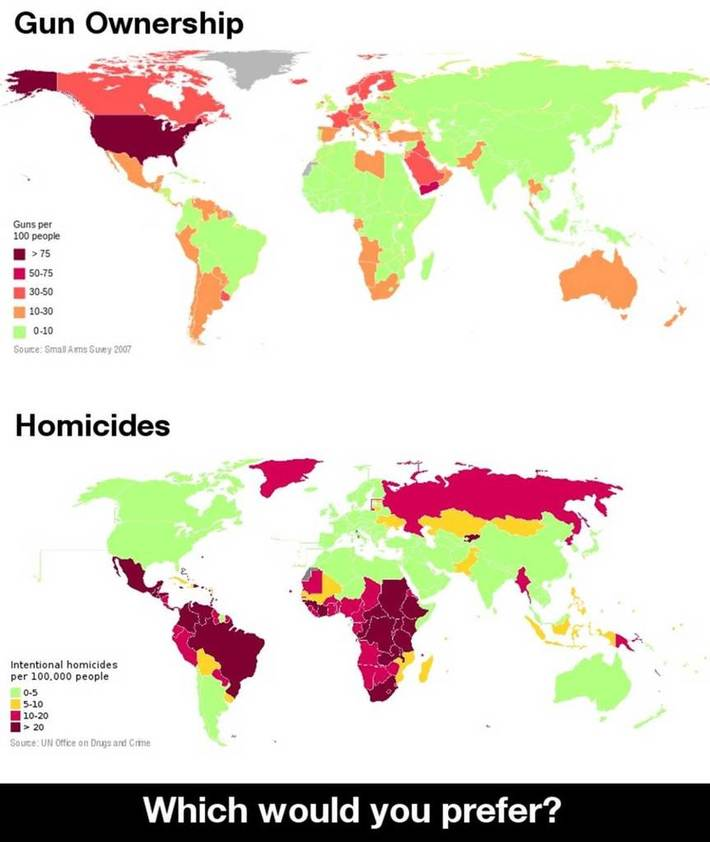 Stats of gun ownership vs homicides, world-wide