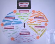 Inquiry wheel - wall