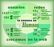 Infografía redAlumnos