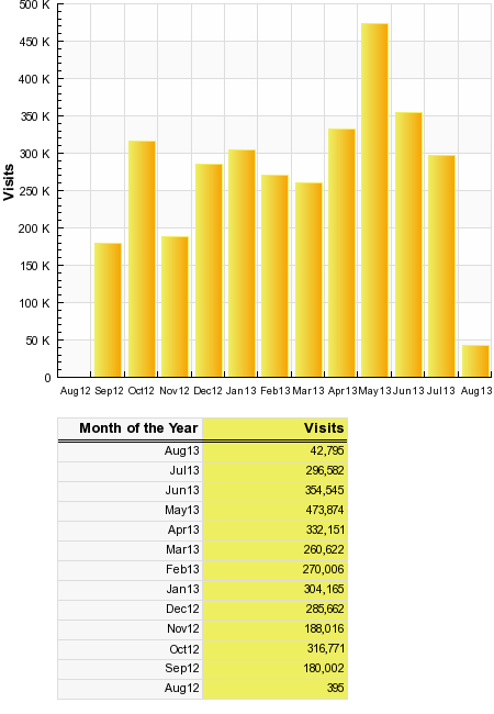 12 month stats
