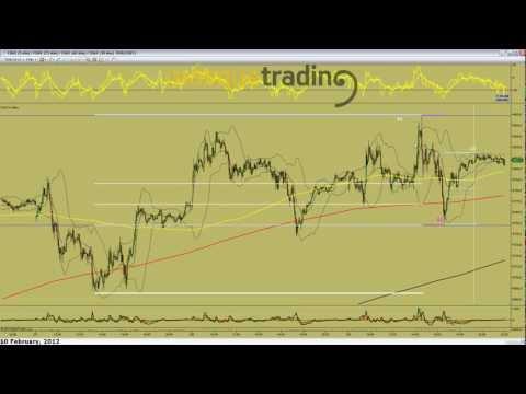 Trading en español Pre-Sesión Futuro DAX 10-2-2012.avi