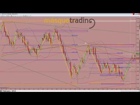 Trading en español Pre-Sesión Futuro Dolar-Libra 9-2-2012.avi