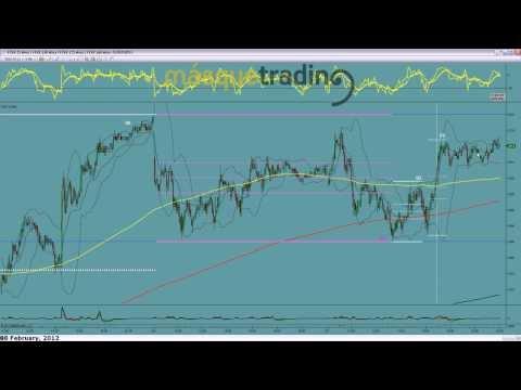 Trading en español Pre-Sesión Futuro Eurostoxx50 8-2-2012.avi