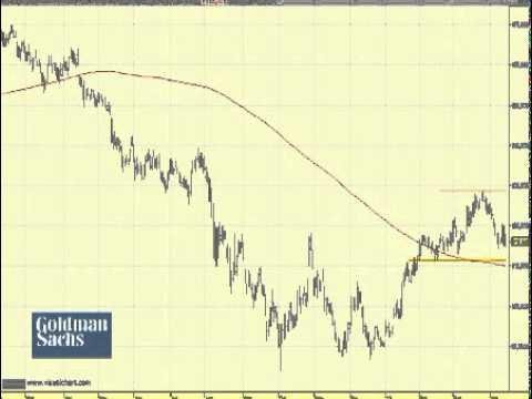 Video Analisis tecnico de Goldman Sachs 17-04-12