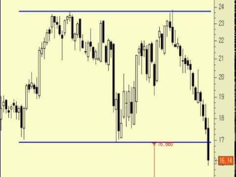 Video Analisis tecnico de Repsol 17-04-12