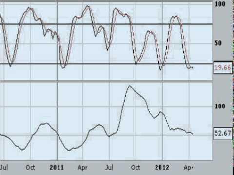 Video Analisis tecnico del Oro 17-04-12