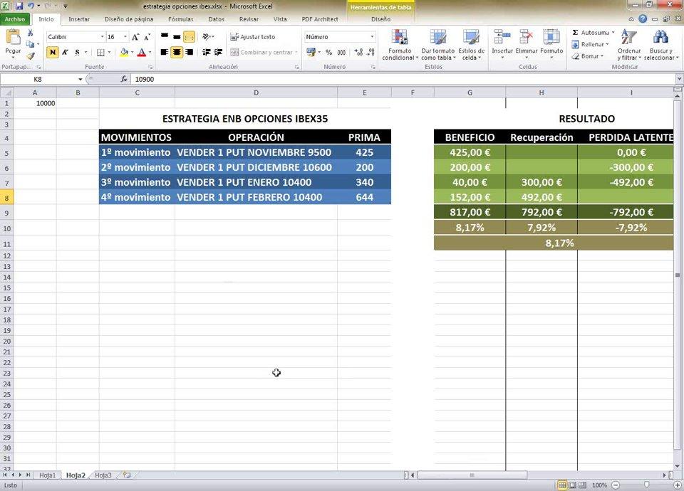 Estrategia opciones Ibex35, EnBolsa.net