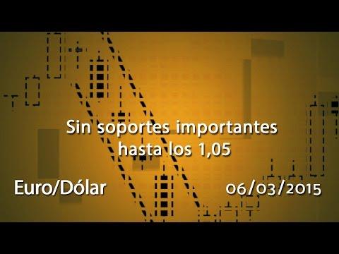 Vídeo análisis técnico Euro contra el dólar: Sin soportes importantes hasta los 1,05 06-03-15