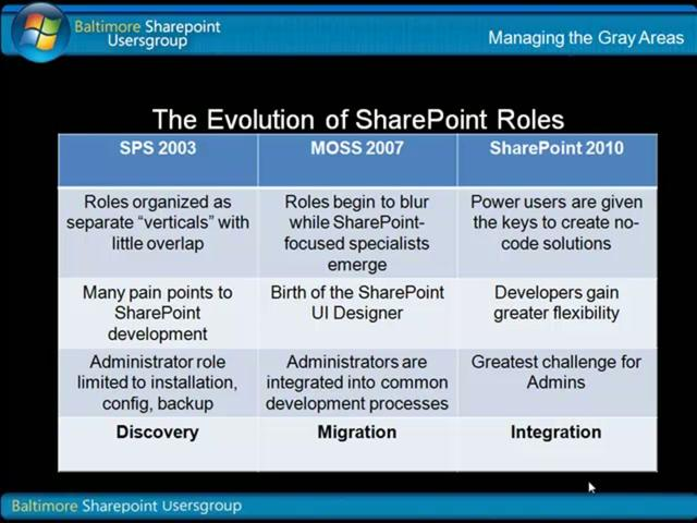 SharePoint Roles and Responsibilities #SPSKC
