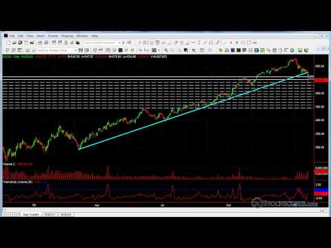 Stockscores Market Perspectives - Identifying Trend Reversals
