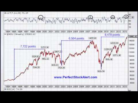 DOW going back to 1994, Fibs