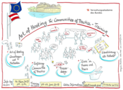 Art of Hosting Training for the Public sector
