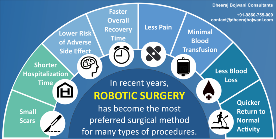 Raising the International Standard for Robotic Surgeries in India.