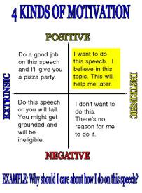 Motivation - EFL Classroom