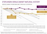Eteplirsen vs Natural History