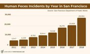 Human Feces in Nancy's San Francisco Chart