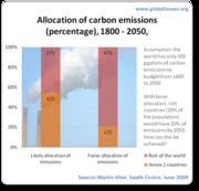 carbon-emissions-allocation-breakdown-1800-2050-percentage