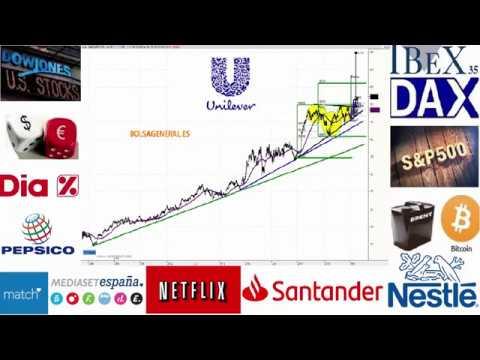 Video Análisis con David Galán: IBEX35, DAX, Dow Jones, SP500, Bitcoin, EURUSD, Petróleo, Oro, OHL, Gamesa, Vidrala, Santander, DIA, Mediaset...