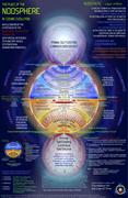 CosmicNoosphere