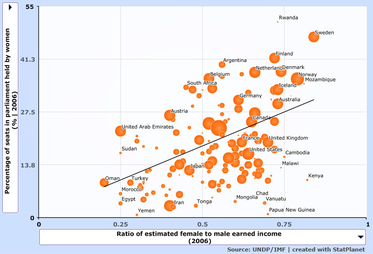 gender_equality_bubble-size-GDP-per-capita