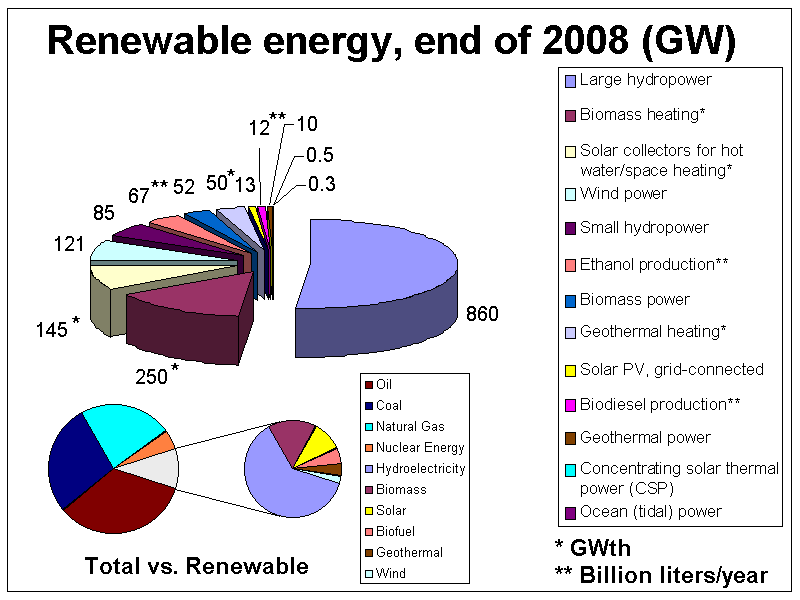 Divisions of Renewable energy