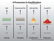 This is gasification