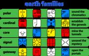 Earth Families