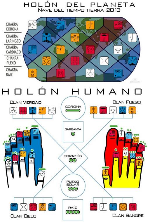 holón-humano-planetario [1]