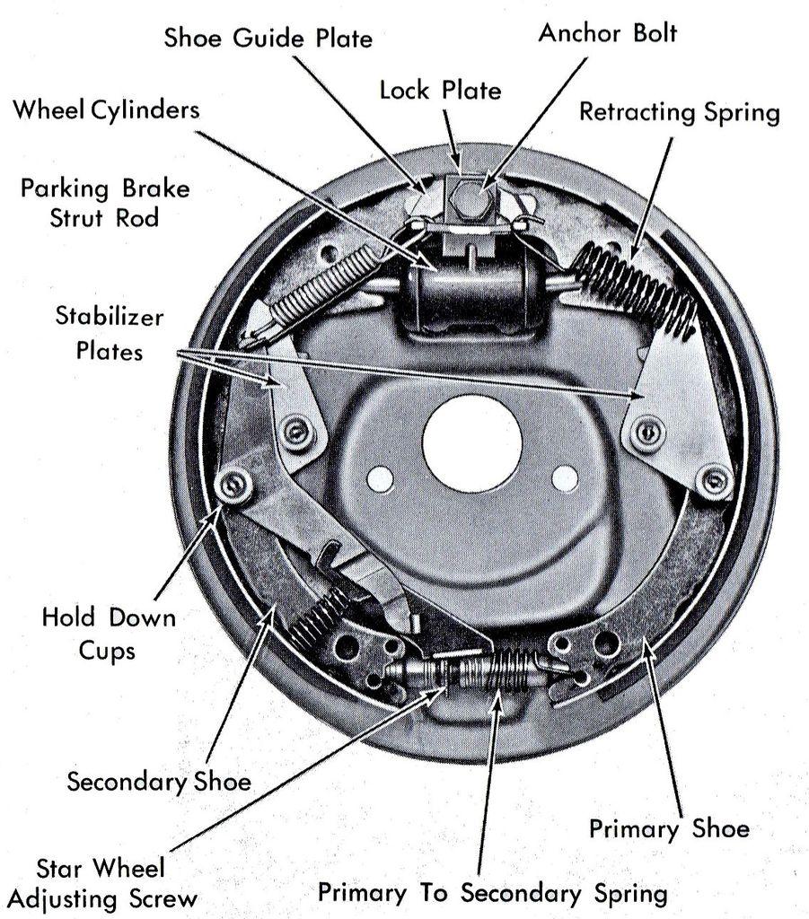 Front Drum Brakes - 63/64 Cadillac Website