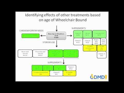 Webinar: DuchenneConnect Results