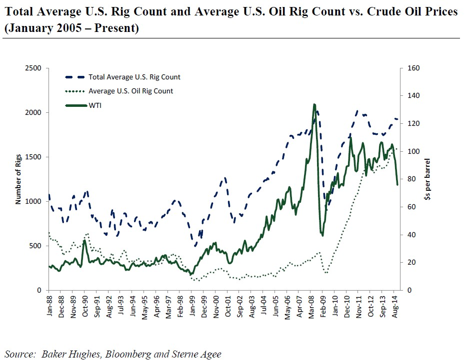 No Crude Oil Recovery In 2015
