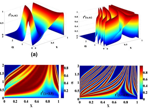 Fascinating Chaotic Sequences with Cool Applications - Data