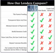 How Do Our Lenders Compare to Other Lenders