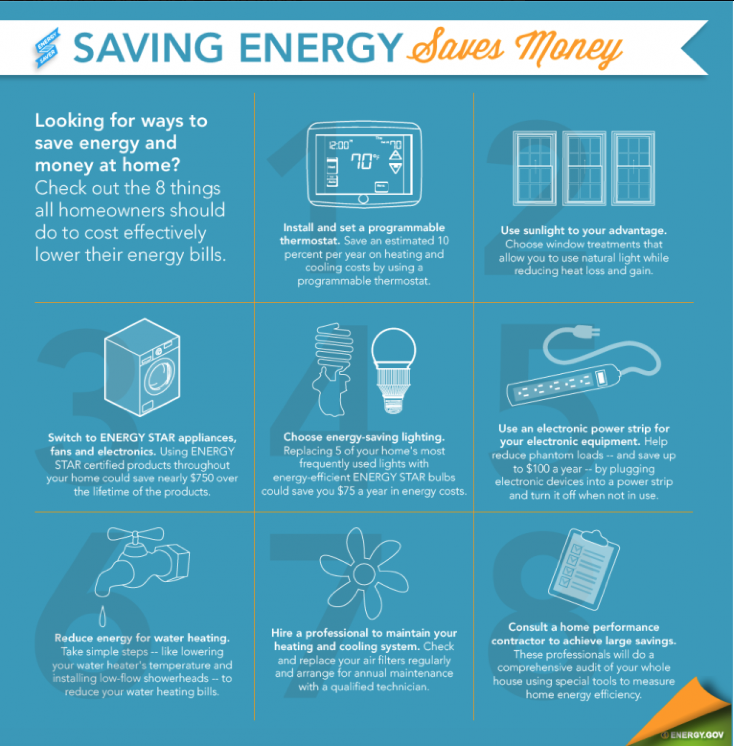 Saving Energy Saves Money - A Consumer Resource For Home