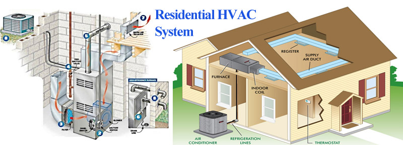 When To Diy Amp When To Call An Hvac Professional A