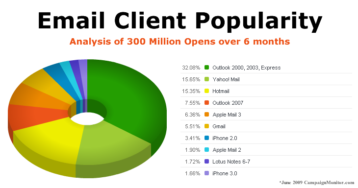 Email Client Popularity