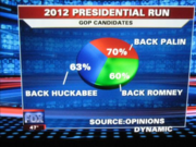 Actual Fox News pie chart