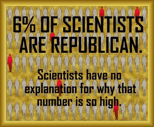 6% of scientists are Republican.